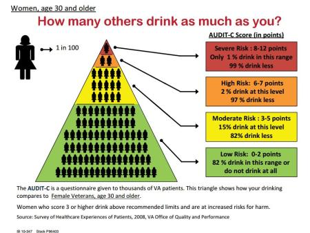Drinking Risk Infographic