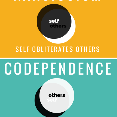 Apathy Narcissism Codependence Empathy Infographic