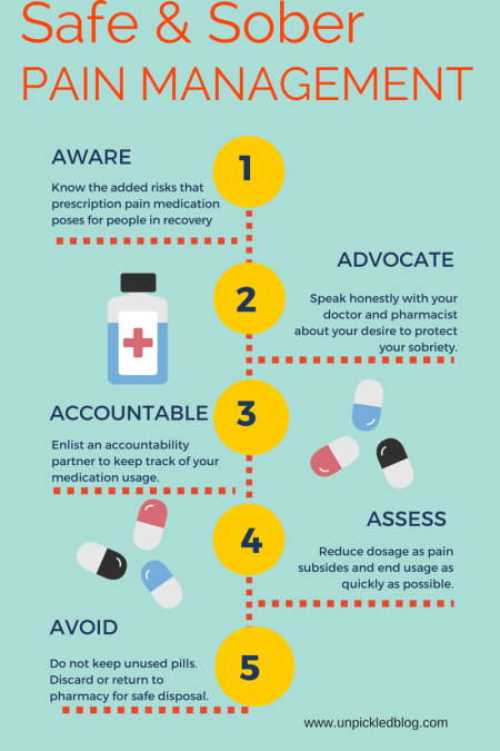 Safe and Sober Pain Management Infographic